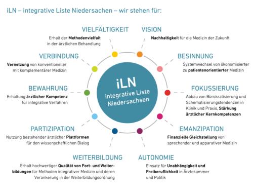 Integrative Liste Niedersachsen ist erfolgreich